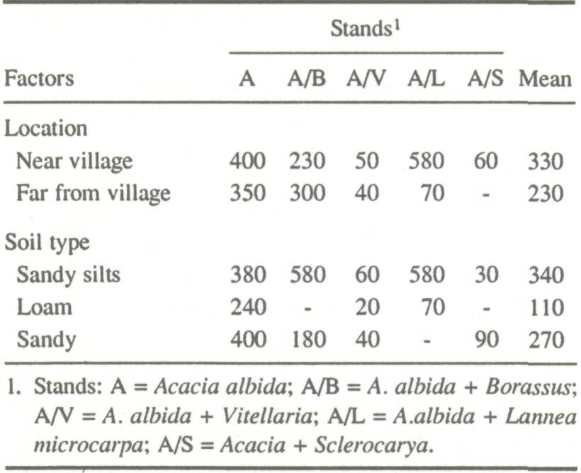 The fodder role of acacia albida del extent of knowledge for Soil research impact factor